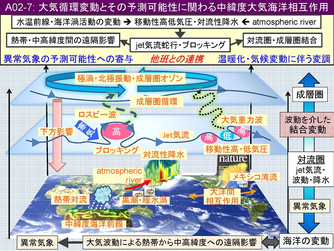 A02-7 大気循環変動とその予測可能性に関わる中緯度大気海洋相互作用 ...