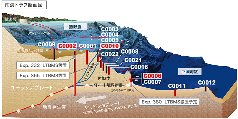 IODP南海掘削の計画概要図