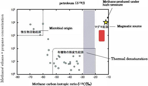 Hydrogen Isotope Fractionation Natural Gas