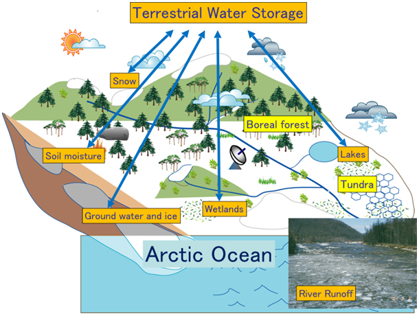 Tws Refers To All Water D On Land Surfaces Such As Soil Moisture Lakes And Wetlands Underground Andice Snow