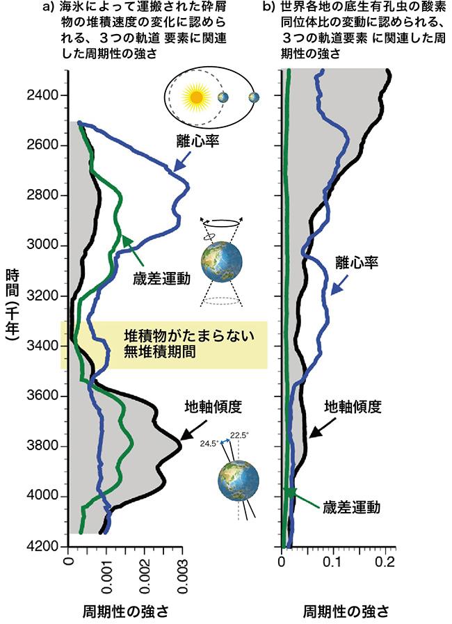 JAMSTEC 海洋研究開発機構 ジャムステック地球の軌道変化は太古の南極にいかなる影響を及ぼしたか―鮮新世~前期更新世における東南極氷床量の変動から―