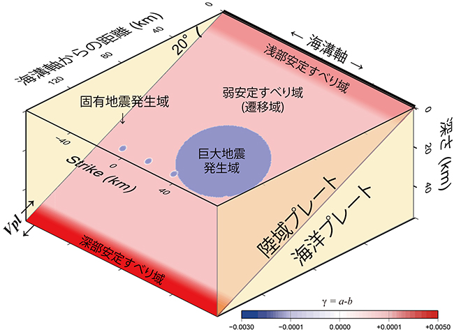 東北地方太平洋沖地震に伴う繰り返し地震の揺らぎを再現 ~地震予測 ...
