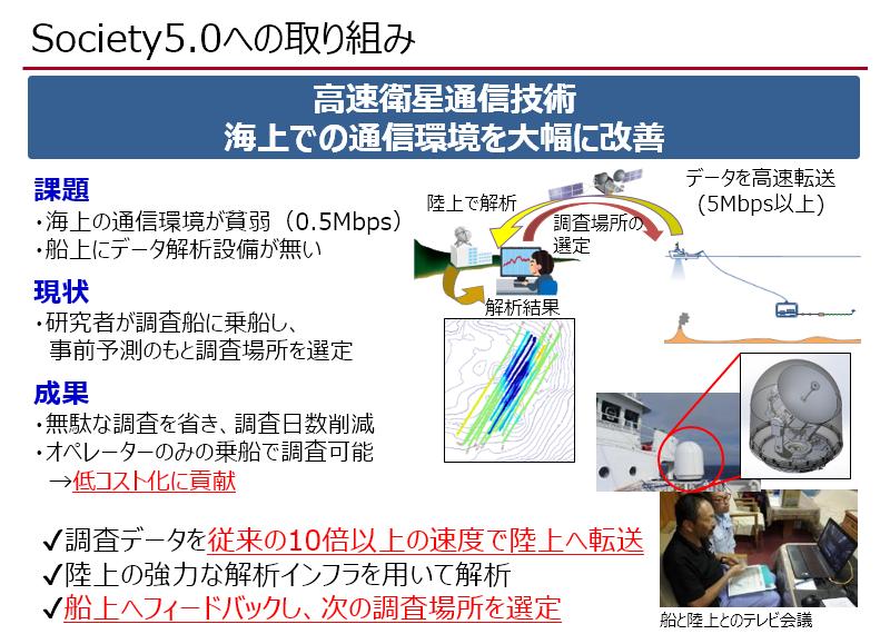 衛星を活用した高速通信技術の開発 次世代海洋資源調査技術